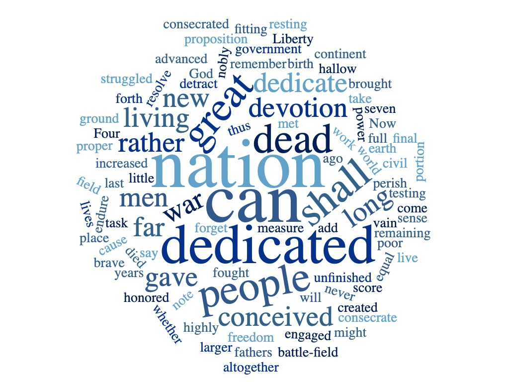 Gettysburg Address word cloud